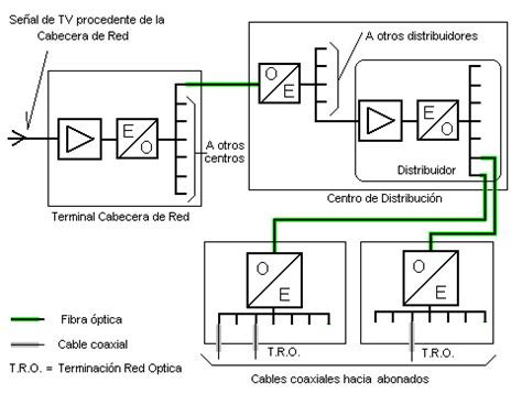 cabecera para television por cable fundamentos de redes redes catv