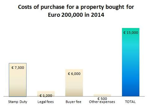 total cost of buying a house costs of buying a home in turkey property purchase costs property turkey