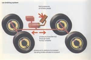 Brake Systems In Cars Rhetorical Functions In Academic Writing Describing Processes