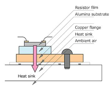 power resistor for mounting onto a heat sink heat transfer in power resistors use of heat sinks digikey