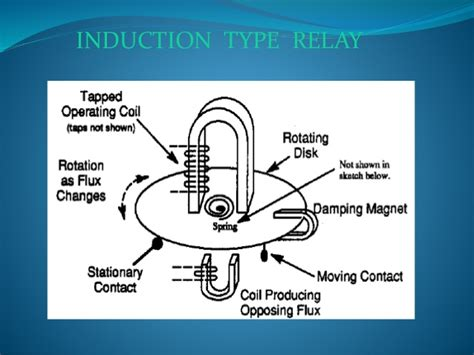 principle of earth inductor principle of induction disc relay 28 images basics of overcurrent protection