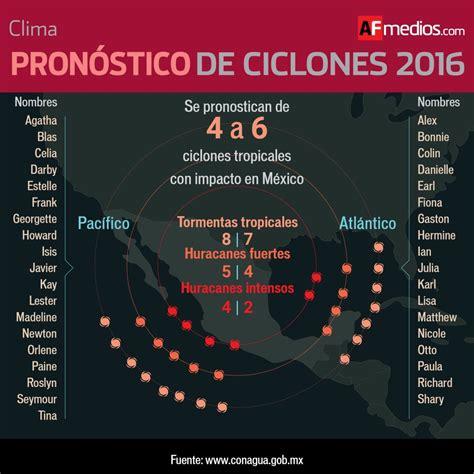 predicciones para temporada de huracanes de 2016 en usa este domingo inici 243 la temporada de huracanes 2016
