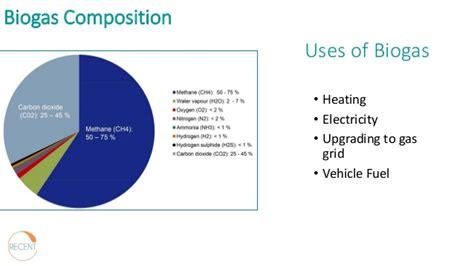 Biogas Zusammensetzung by Recent Biogas Presentation