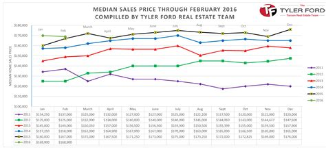 tucson residential real estate market report february 2016