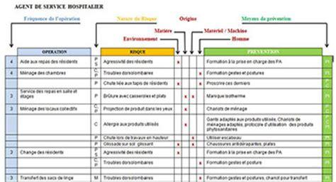 Grille D évaluation Des Risques Psychosociaux by Evaluation Des Risques Professionnels Projets Formations