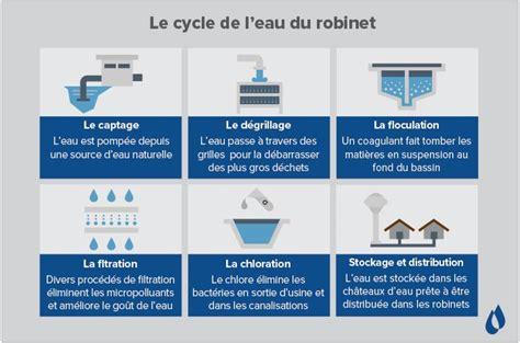 Eau Du Robinet Potable by D O 249 Vient L Eau Du Robinet 183 Waterlogic