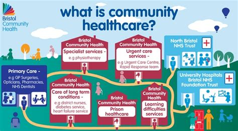 What Is In by What Is Community Healthcare Bristol Community Health