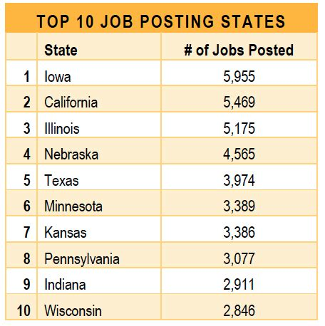 best state for jobs top states provinces for ag jobs career cultivation