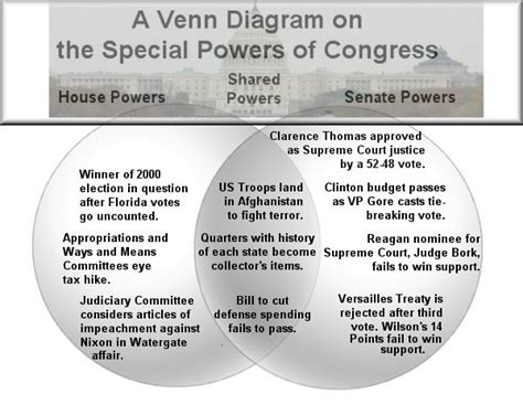house and senate venn diagram apgovernmentchs powers of congress
