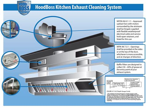 kitchen exhaust design kitchen exhaust system diagram