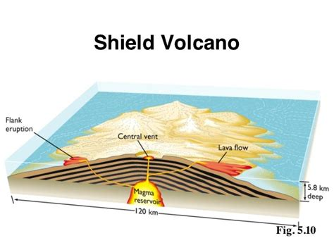 volcano cross section wggeography different types of volcanoes