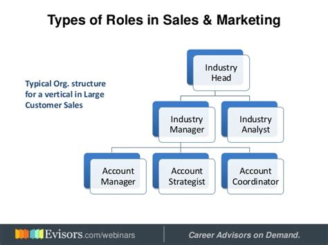 Types Of Mba Courses In India by Sales Digital Marketing Careers