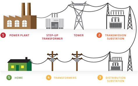 home electrical basics images electrical diagram