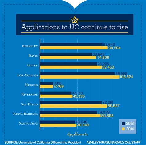 Of California Berkeley Mba Acceptance Rate by Uc Berkeley Receives Record Number Of Applications For