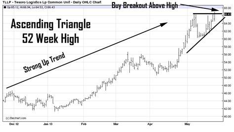 stock breakout pattern identifying high probability breakout stocks