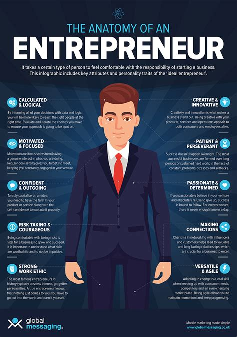 blueprint to business an entrepreneur s guide to taking committing to the grind and doing the things that most won t books infographic the anatomy of an entrepreneur global messaging