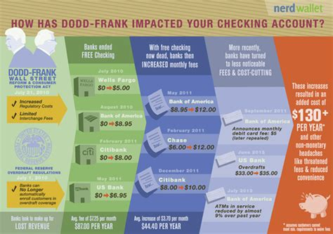 dodd frank section 165 summary three ways dodd frank made banking worse for consumers