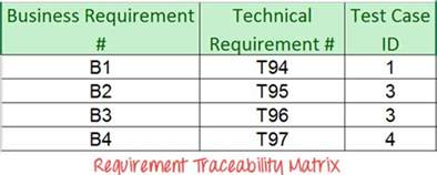 Traceability Matrix Template For Test Cases by How To Create Requirements Traceability Matrix Rtm
