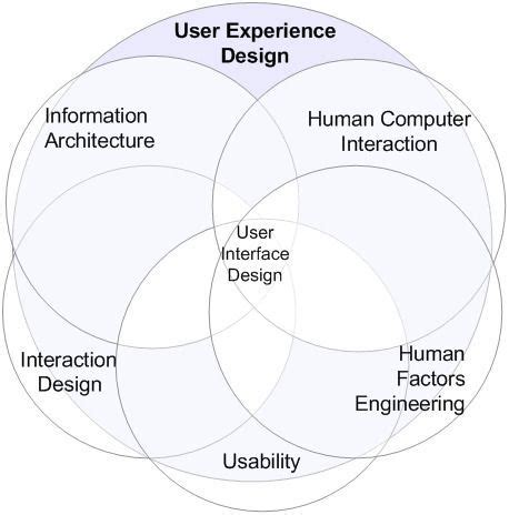 layout experience meaning boom factor 187 what is user experience design