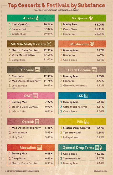 What Calendar Does India Use Find Out What Drugs Are The Most Popular At Which Festivals