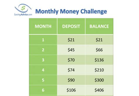 Forum Credit Union 52 Week Challenge A Monthly Chart For The 52 Week Money Challenge Savingadvice Saving Advice Articles