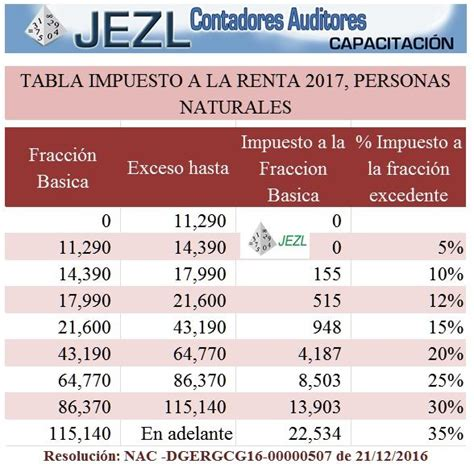 ecuador tabla impuesto a la renta 2016 tabla de impuesto a la renta ir 2017 2016 2015 personas