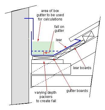 tile roof parapet parapet gutter box gutter the free