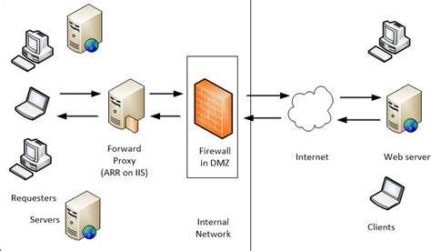 proxy pattern web service creating a forward proxy using application request routing