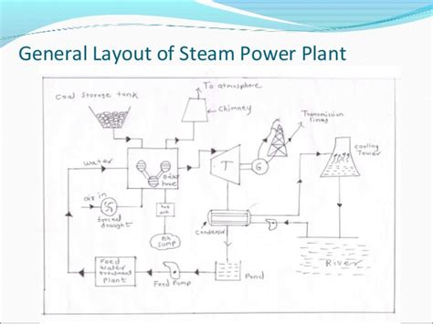 General Layout Of Steam Power Plant Ppt | thermal or steam powerplant