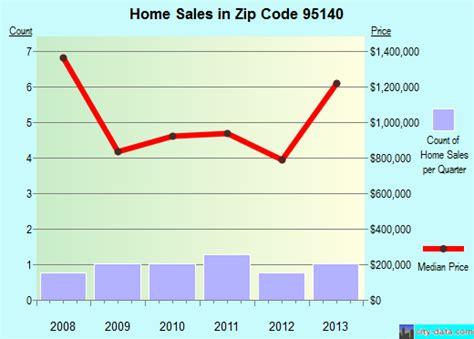 95140 zip code san jose california profile homes