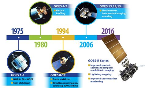 a history of the goes history goes r series