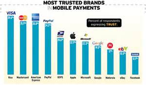 credit card companies more trusted than tech companies with mobile payments