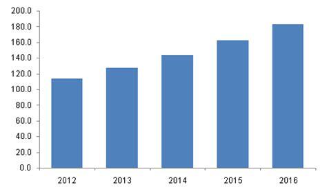 north america car dvr market global industry trends