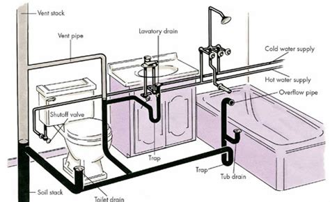 Residential Plumbing Plumbing Problems Residential Plumbing Problems