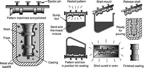 shell pattern in casting video mechanciatech com