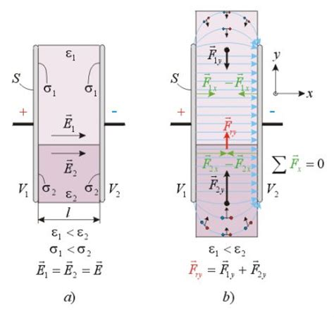 capacitor dielectric layer calculation of electrostatic forces in presence of dielectrics