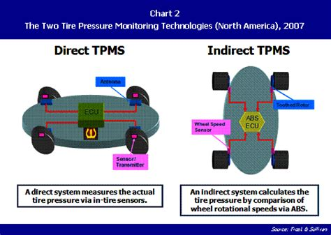 volkswagen tyre pressure monitoring system tpms indirect and direct my gti com what s next in tire pressure monitoring