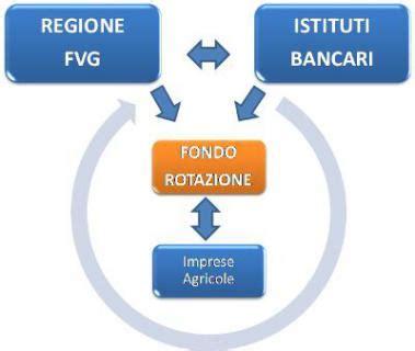 fvg banca il fondo di rotazione agricolo in friuli venezia giulia