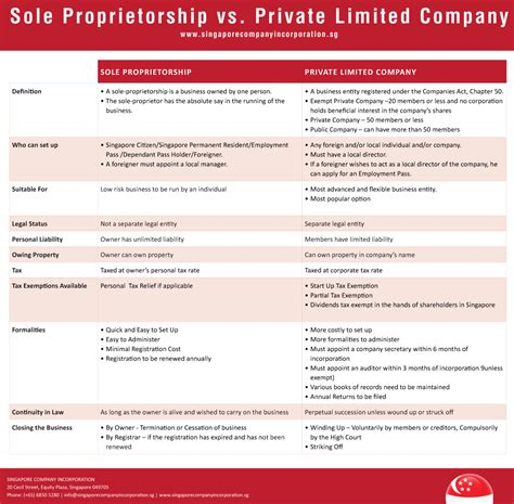 Business Letter Sle Partnership Converting Sole Proprietorship To Sg Pte Ltd Company Registration Guide
