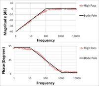 exercice corrigé diagramme de bode fonction de transfert electronics handbook circuits high pass filter wikibooks