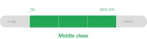 average net worth upper middle class are you part of the american middle class