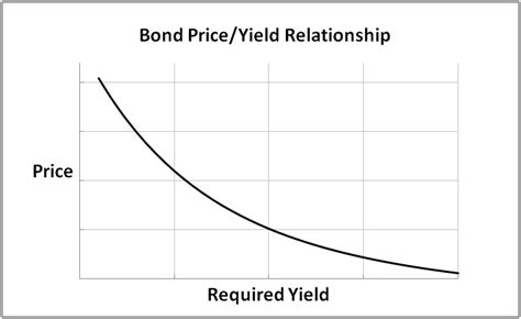 Bonds Without Borders A History Of The Eurobond Market Ebook E Book file bond price yield curve png bogleheads