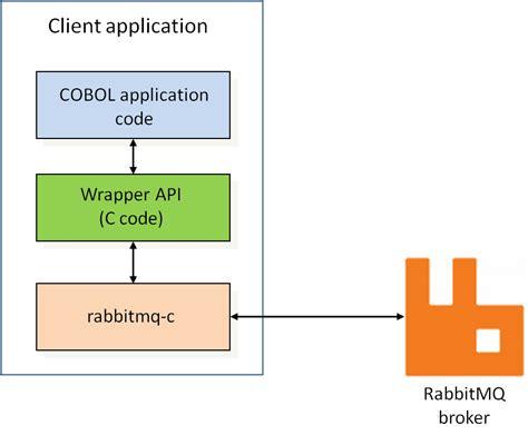 Using RabbitMQ from COBOL Rabbitmq C
