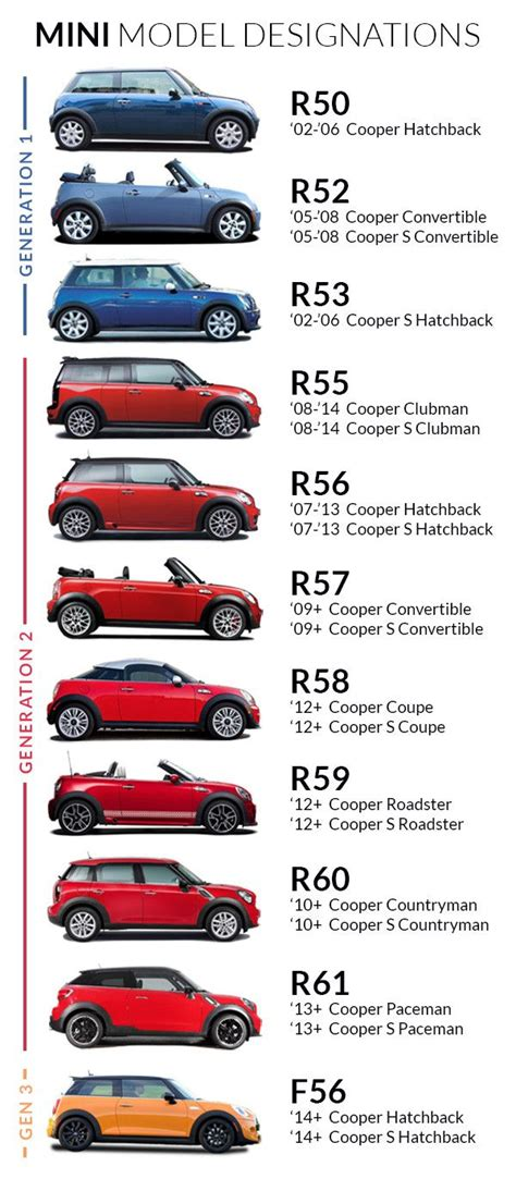 Mini Cooper Model Comparison best 25 mini coopers ideas that you will like on