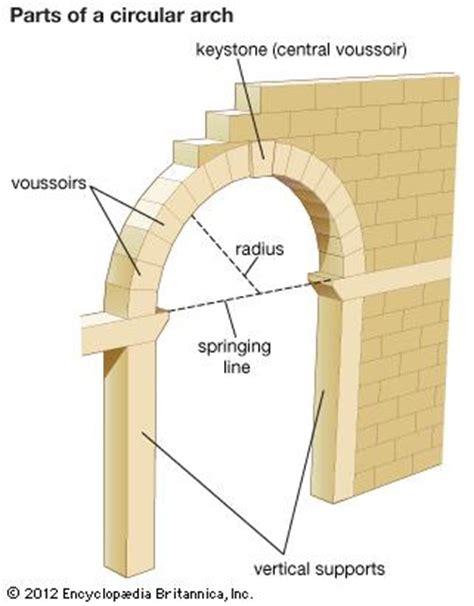 arch | architecture | encyclopedia britannica