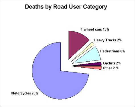Car Types Of Accidents by Motorcycle And Car Statistics For Thailand