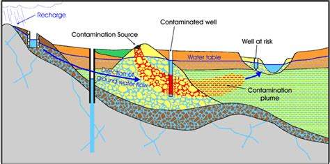 Water Table Geology by Maine Geological Survey Sand And Gravel Aquifers