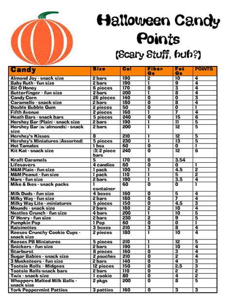 Weight watchers point system chart downloader
