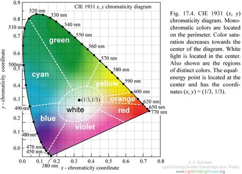 cie chromaticity diagram 1000 images about cie color spaces on