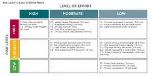 Level Of Effort Template by High Level Timeline Template Bestsellerbookdb